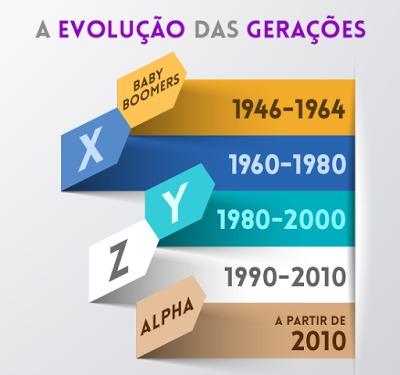 A EVOLUÇÃO DAS GERAÇÕES